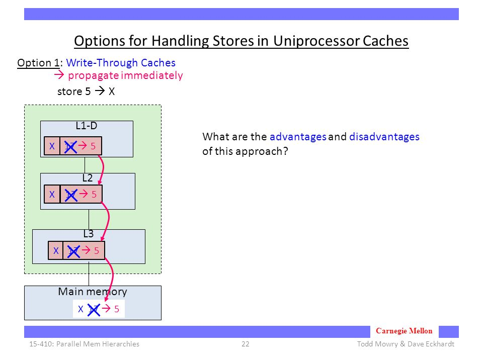 Carnegie Mellon Options for Handling Stores in Uniprocessor Caches Todd Mowry & Dave Eckhardt15-410: Parallel Mem Hierarchies22 L1-D L2 L3 Main memory X: 17 X17X X store 5  X Option 1: Write-Through Caches 17  5  propagate immediately What are the advantages and disadvantages of this approach