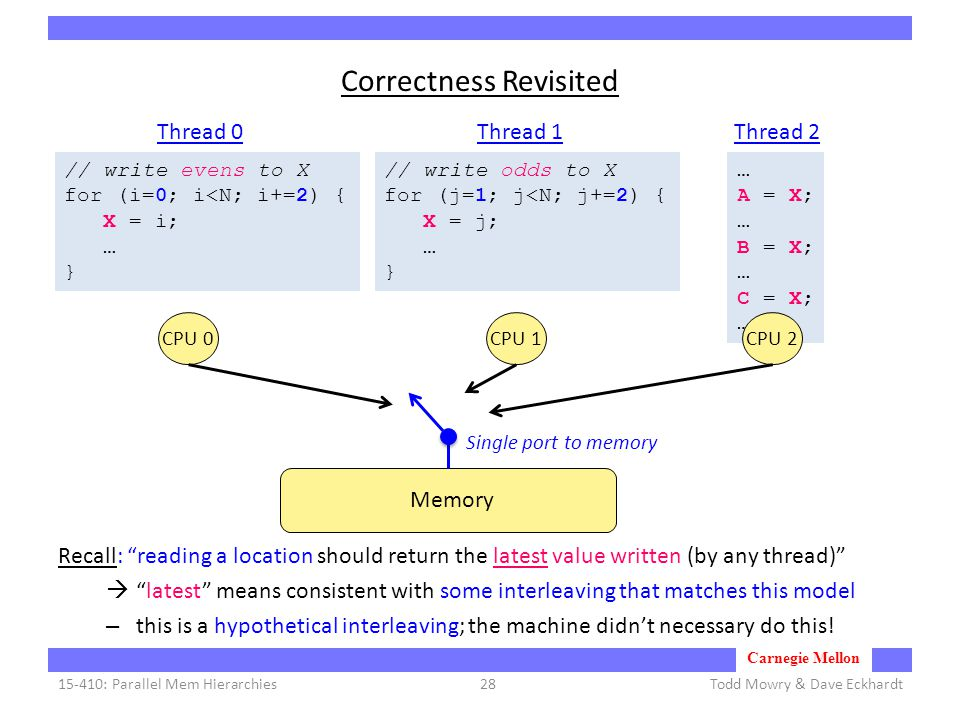 Carnegie Mellon Correctness Revisited Recall: reading a location should return the latest value written (by any thread)  latest means consistent with some interleaving that matches this model – this is a hypothetical interleaving; the machine didn't necessary do this.
