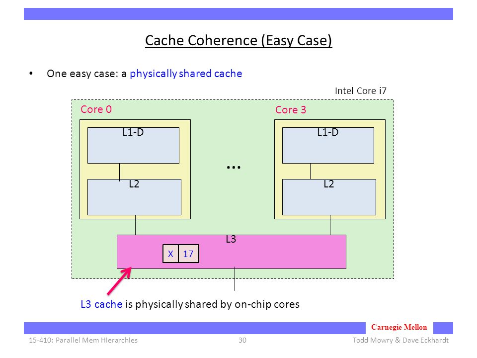 Carnegie Mellon Cache Coherence (Easy Case) One easy case: a physically shared cache Todd Mowry & Dave Eckhardt15-410: Parallel Mem Hierarchies30 L1-D L2 Core 0 Core 3 … L3 L1-D L2 L3 cache is physically shared by on-chip cores Intel Core i7 X17
