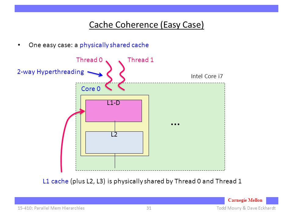 Carnegie Mellon Cache Coherence (Easy Case) One easy case: a physically shared cache Todd Mowry & Dave Eckhardt15-410: Parallel Mem Hierarchies31 L1-D L2 Core 0 … 2-way Hyperthreading Thread 1Thread 0 Intel Core i7 L1 cache (plus L2, L3) is physically shared by Thread 0 and Thread 1