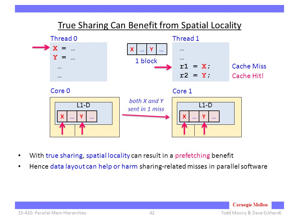Carnegie Mellon True Sharing Can Benefit from Spatial Locality With true sharing, spatial locality can result in a prefetching benefit Hence data layout can help or harm sharing-related misses in parallel software Todd Mowry & Dave Eckhardt15-410: Parallel Mem Hierarchies42 X = … Y = … … L1-D Core 0 Core 1 L1-D … r1 = X; r2 = Y; X…Y…X…Y…X…Y… 1 block both X and Y sent in 1 miss Thread 1Thread 0 Cache Hit.