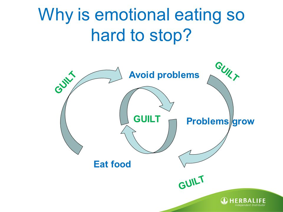 Why is emotional eating so hard to stop? Eat food Avoid problems Problems grow GUILT