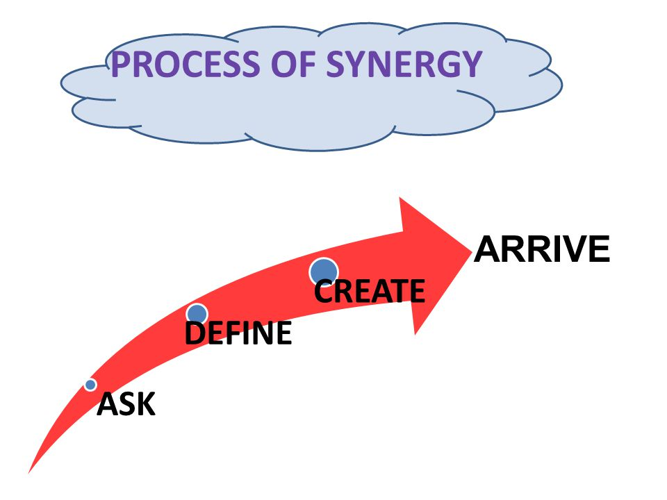 PROCESS OF SYNERGY ASK DEFINE CREATE ARRIVE