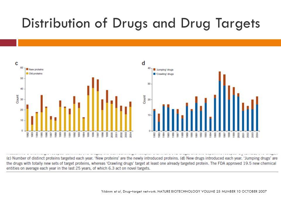 Distribution of Drugs and Drug Targets Yıldırım et al, Drug–target network.