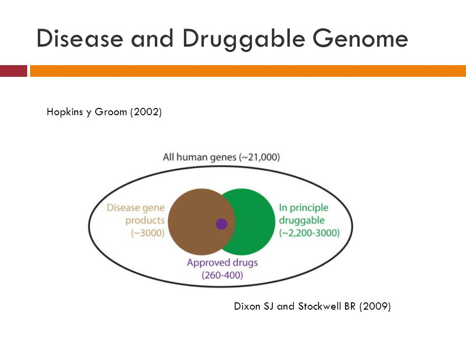 Disease and Druggable Genome Dixon SJ and Stockwell BR (2009) Hopkins y Groom (2002)
