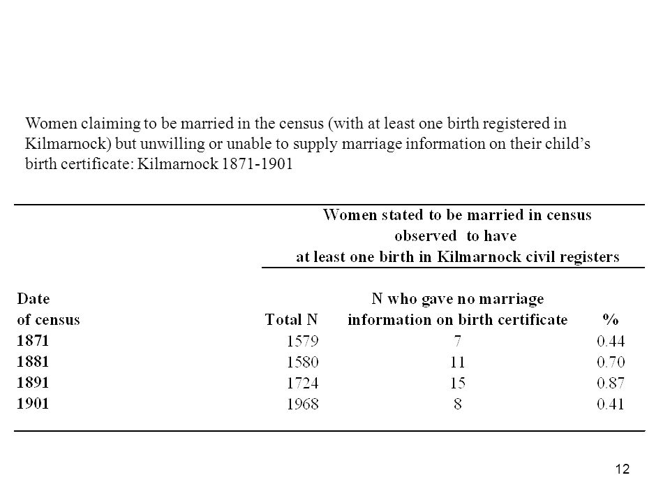 Women claiming to be married in the census (with at least one birth registered in Kilmarnock) but unwilling or unable to supply marriage information o