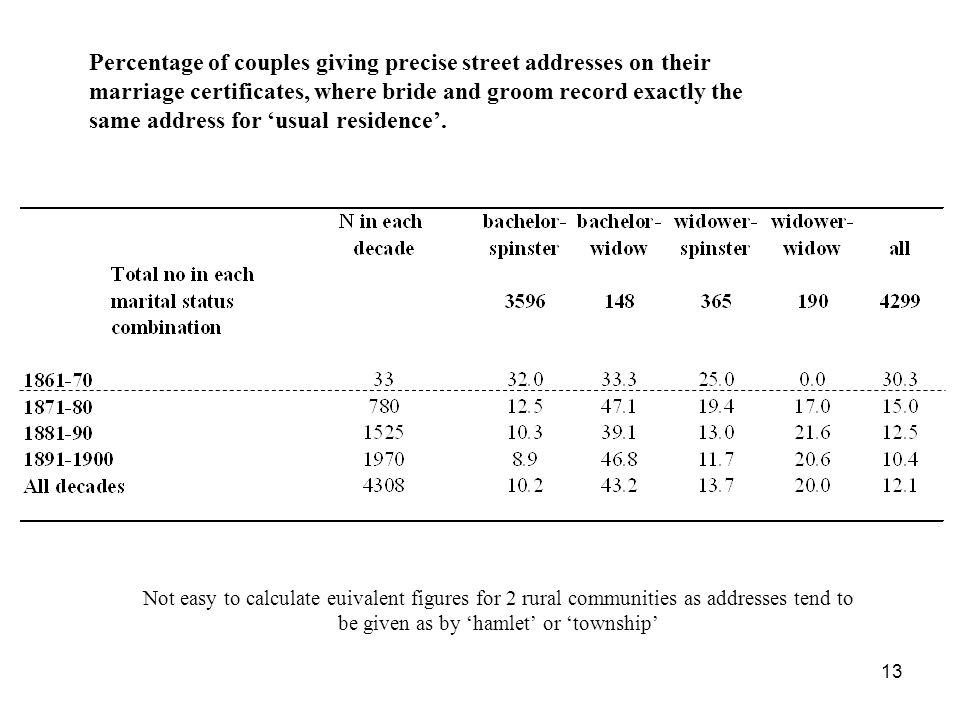 Percentage of couples giving precise street addresses on their marriage certificates, where bride and groom record exactly the same address for 'usual