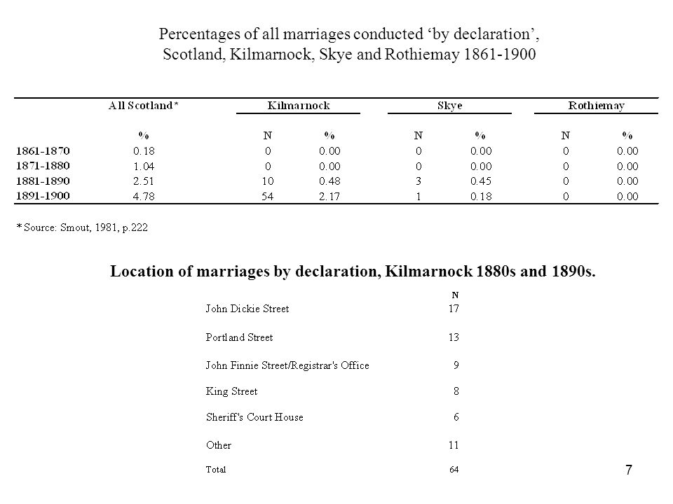 Percentages of all marriages conducted 'by declaration', Scotland, Kilmarnock, Skye and Rothiemay 1861-1900 Location of marriages by declaration, Kilm