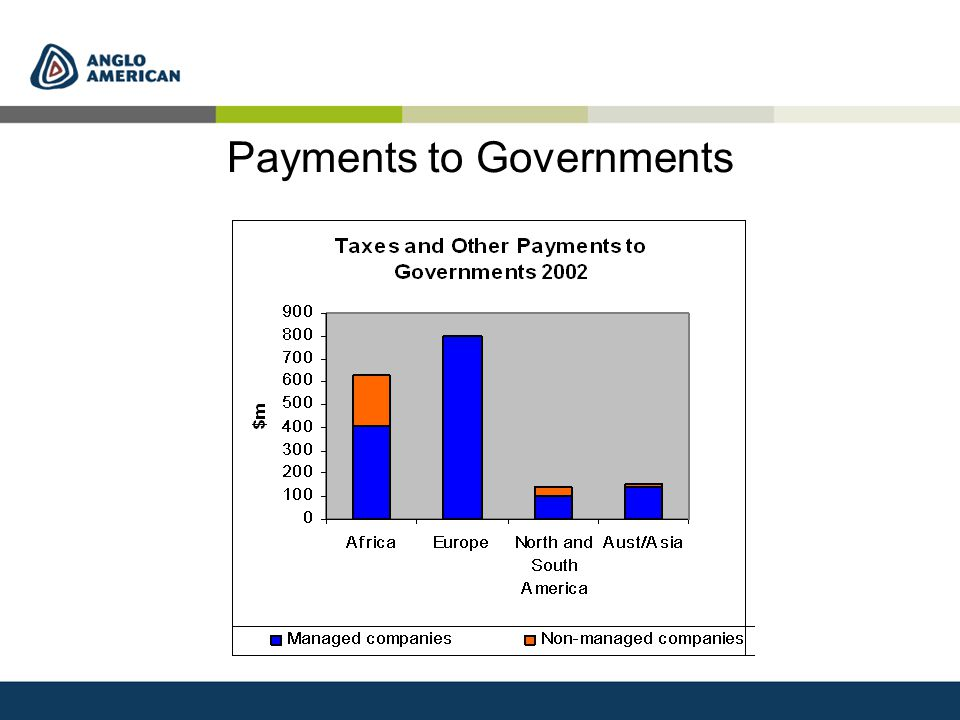 Payments to Governments