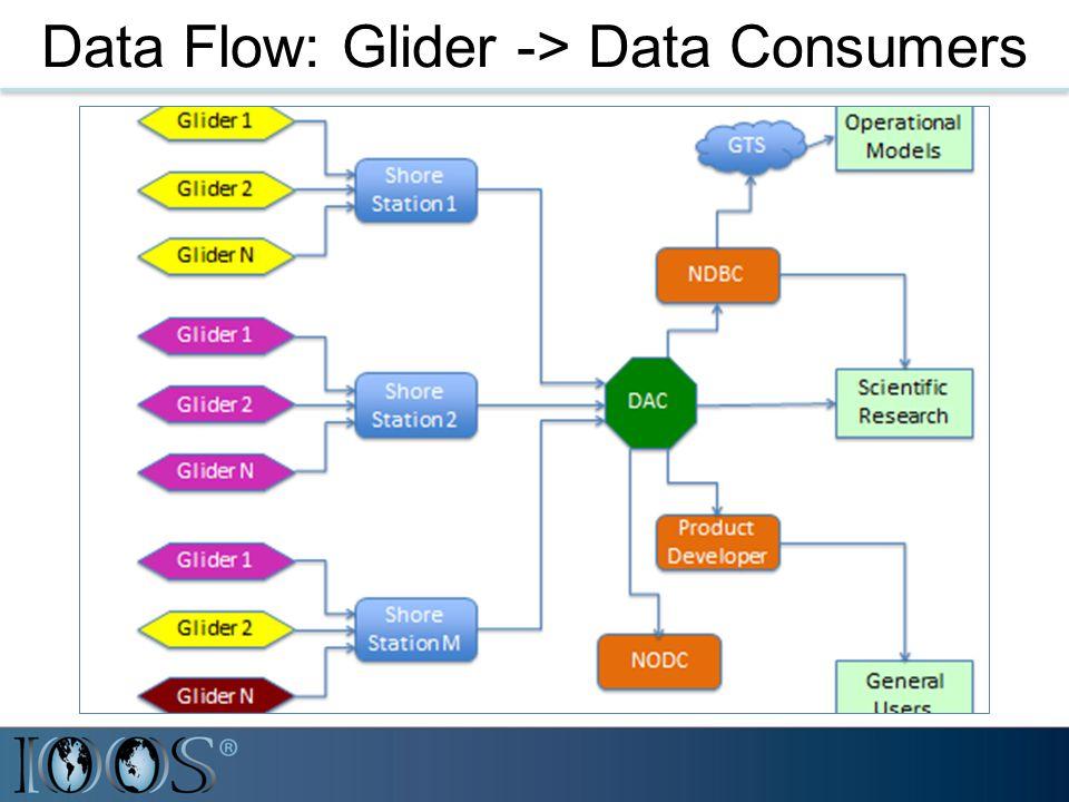 Data Flow: Glider -> Data Consumers
