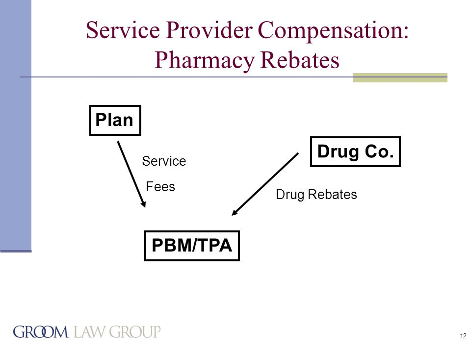 12 Service Provider Compensation: Pharmacy Rebates Plan PBM/TPA Drug Co. Drug Rebates Service Fees