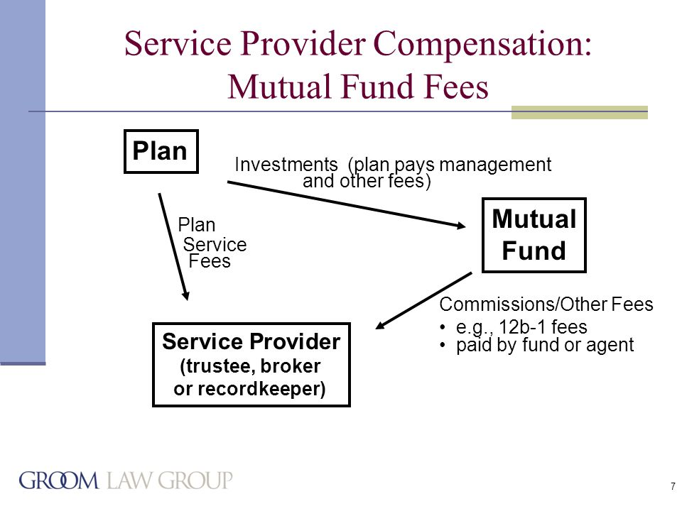 28 Compensation Principles Applied: Spitzer Settlement with 403(b) Provider NY Attorney General Settlement Agreement One-Page Disclosure to 403(b) Participants States all-in investment cost, as a percentage of account balance.