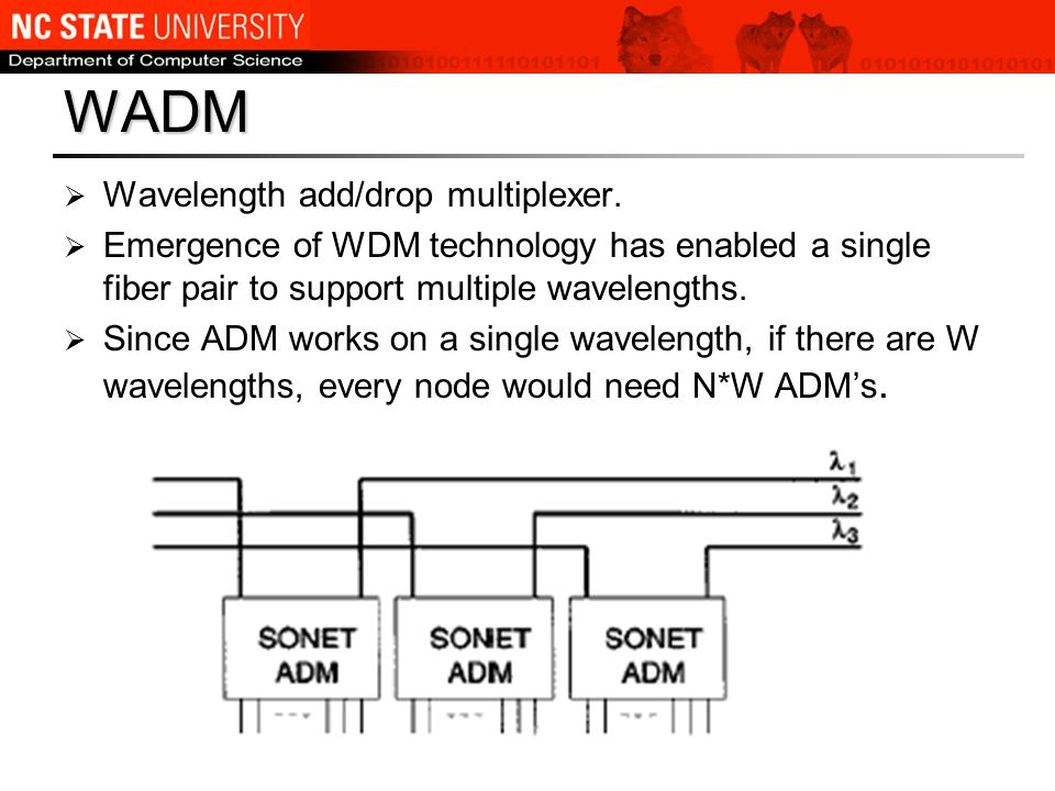 WADM contd  But a node may not need to add / drop streams on every wavelength.