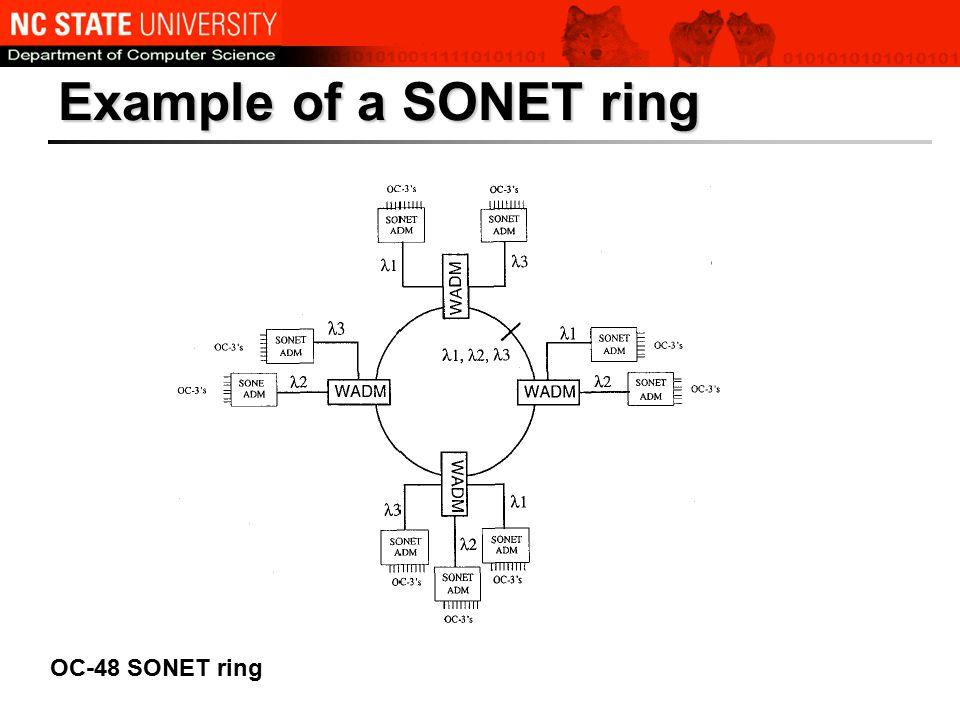 Example of a SONET ring OC-48 SONET ring