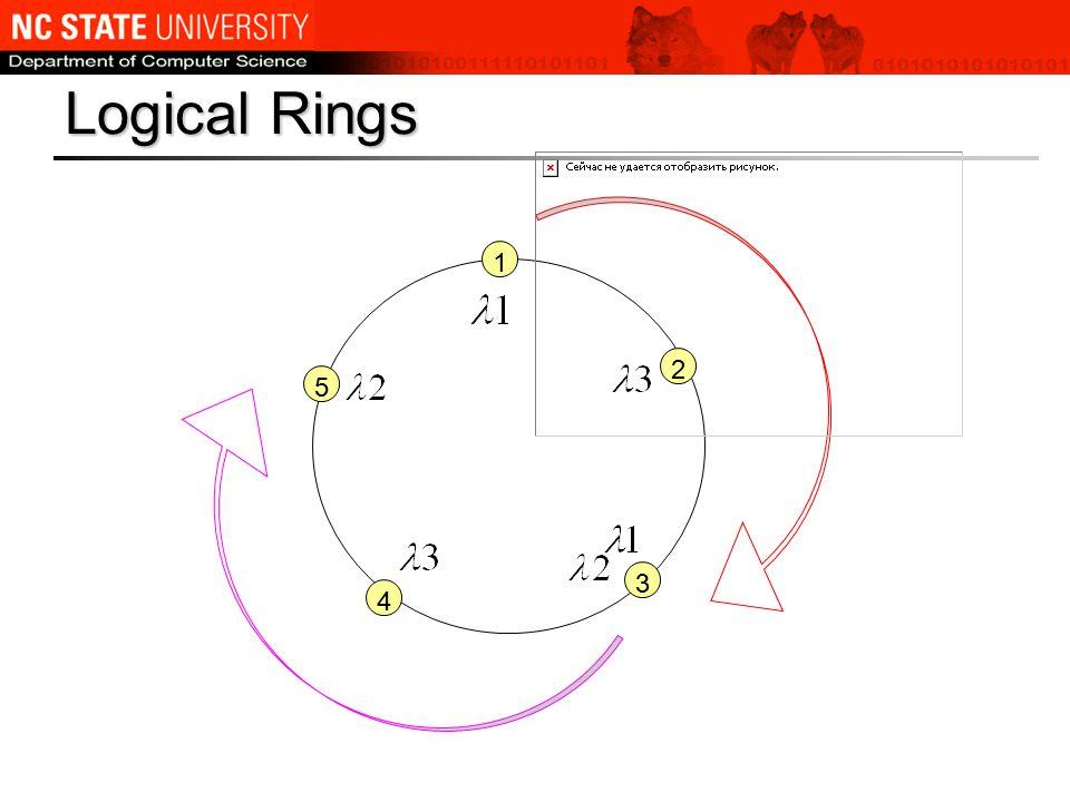 1 5 2 3 4 Logical Rings