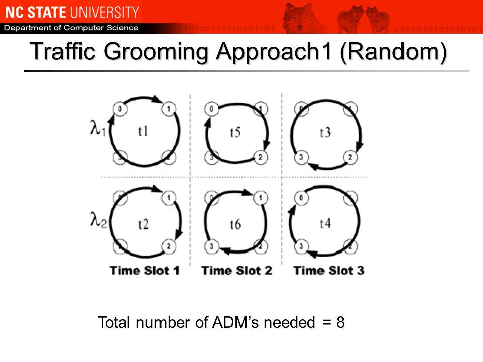 Traffic Grooming Approach1 (Random) Total number of ADM's needed = 8