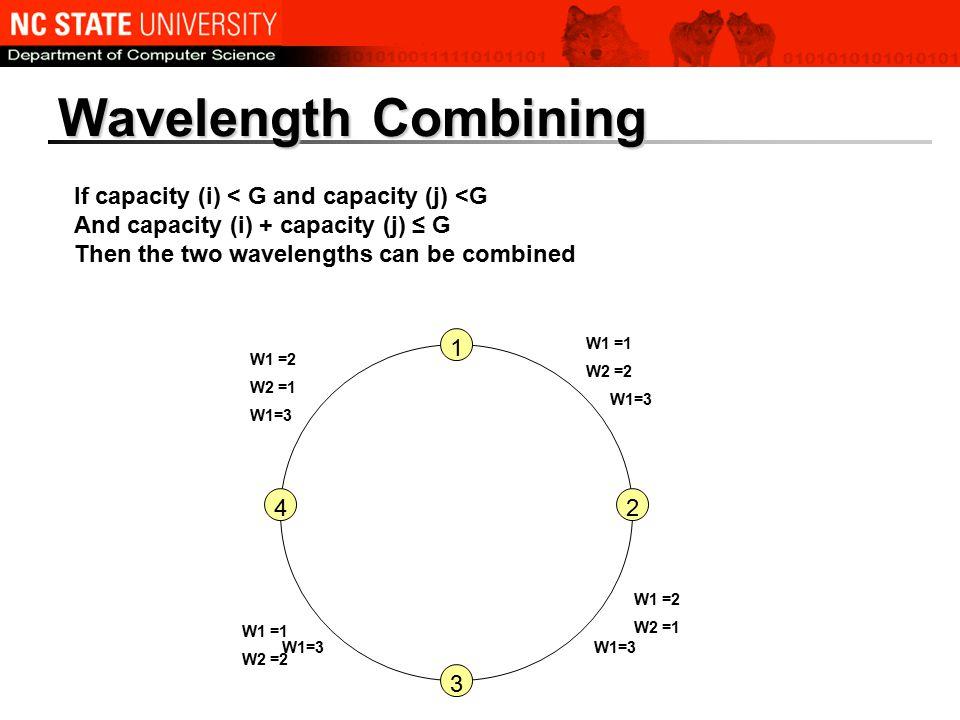 Wavelength Combining If capacity (i) < G and capacity (j) <G And capacity (i) + capacity (j) ≤ G Then the two wavelengths can be combined 2 3 4 W1 =1 W2 =2 W1 =2 W2 =1 W1 =1 W2 =2 W1 =2 W2 =1 W1=3 1
