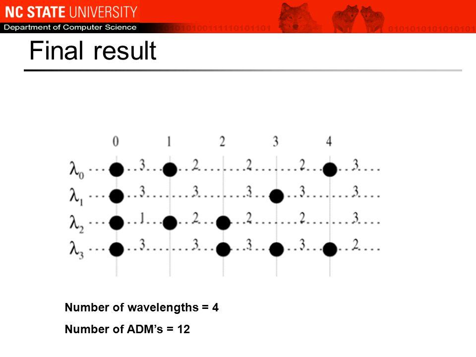 Final result Number of wavelengths = 4 Number of ADM's = 12