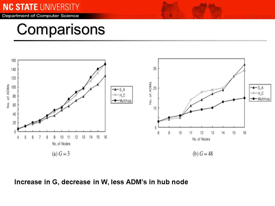 Comparisons Increase in G, decrease in W, less ADM's in hub node