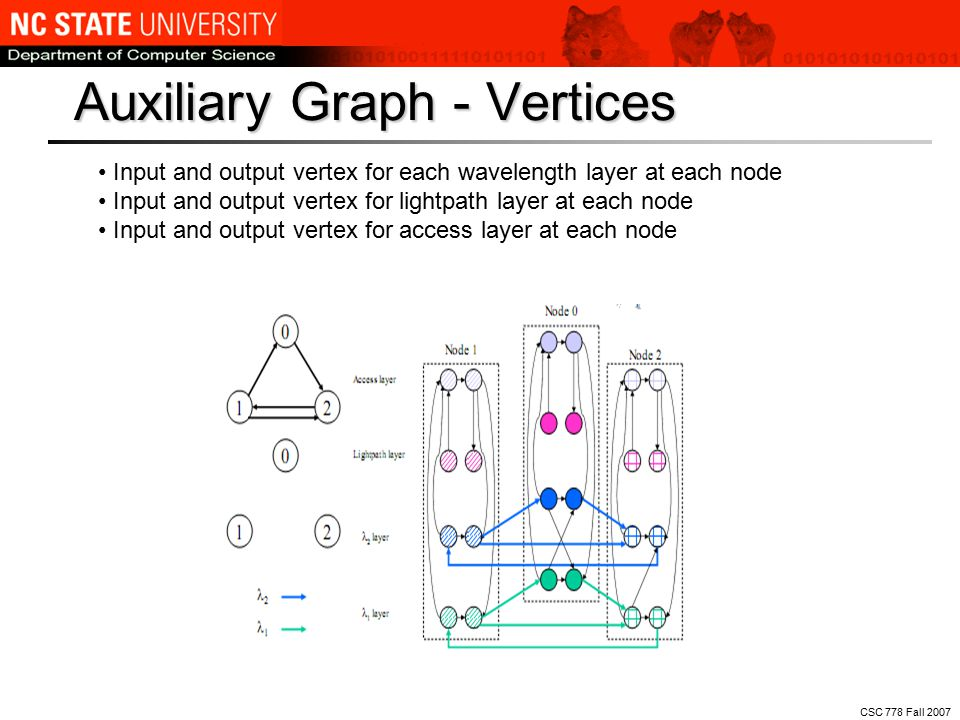 CSC 778 Fall 2007 Input and output vertex for each wavelength layer at each node Input and output vertex for lightpath layer at each node Input and output vertex for access layer at each node Auxiliary Graph - Vertices