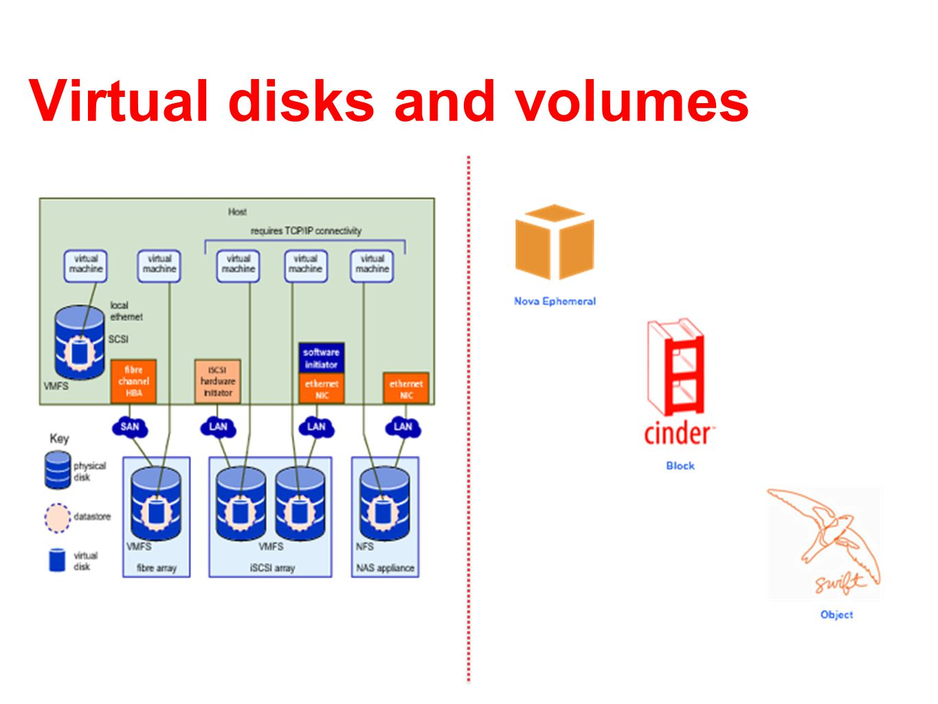 Virtual disks and volumes