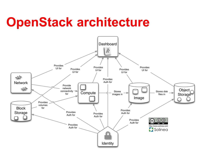 OpenStack architecture