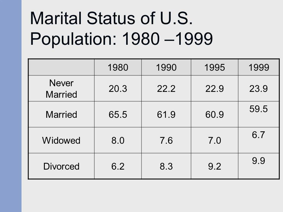 Marital Status of U.S. Population: 1980 –1999 1980199019951999 Never Married 20.322.222.923.9 Married65.561.960.9 59.5 Widowed8.07.67.0 6.7 Divorced6.