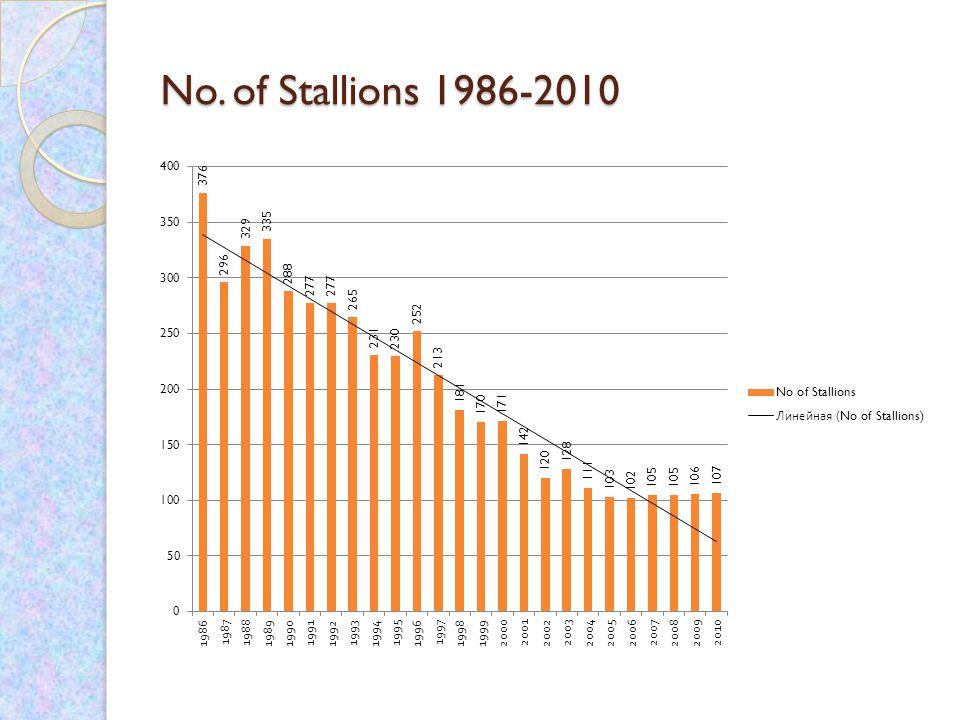 No. of Stallions 1986-2010