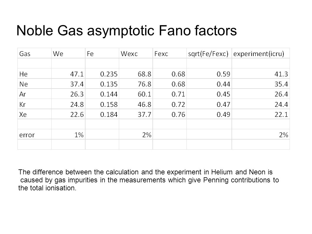 Noble Gas asymptotic Fano factors The difference between the calculation and the experiment in Helium and Neon is caused by gas impurities in the measurements which give Penning contributions to the total ionisation.