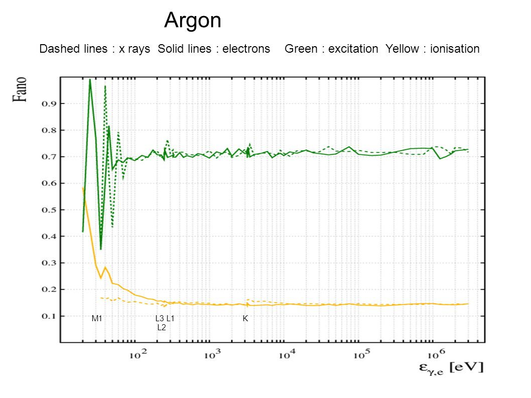 Argon Dashed lines : x rays Solid lines : electrons Green : excitation Yellow : ionisation M1 L3 L1 K L2