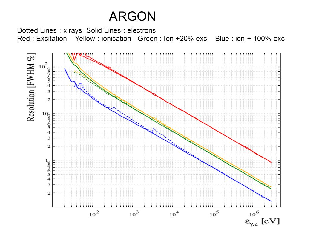ARGON Dotted Lines : x rays Solid Lines : electrons Red : Excitation Yellow : ionisation Green : Ion +20% exc Blue : ion + 100% exc
