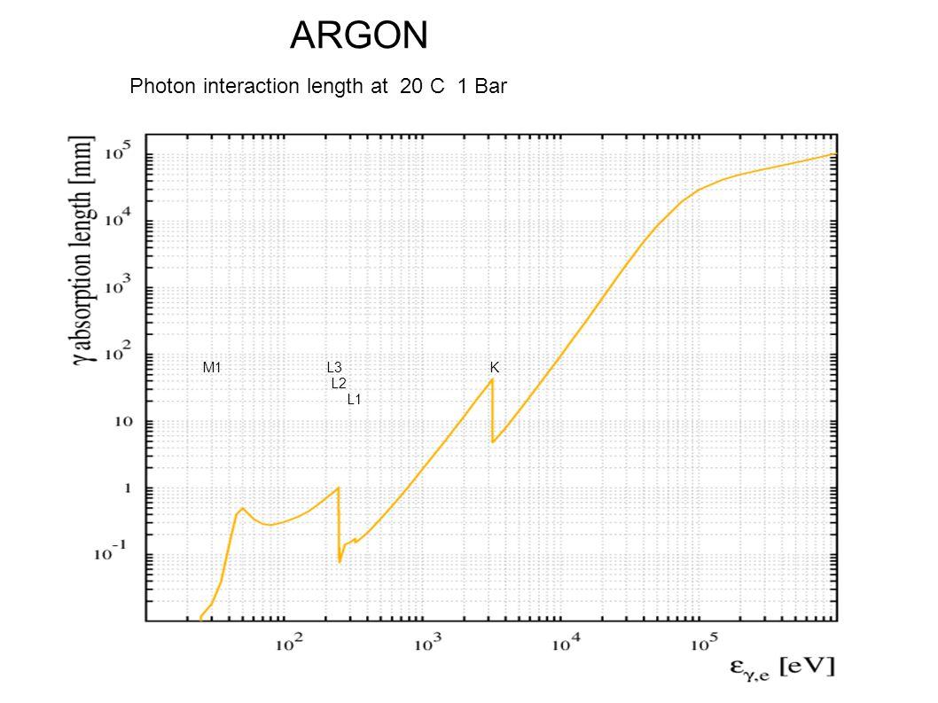 ARGON Photon interaction length at 20 C 1 Bar M1 L3 K L2 L1