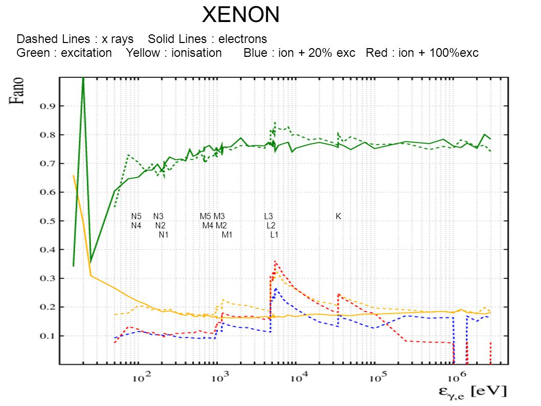 XENON Dashed Lines : x rays Solid Lines : electrons Green : excitation Yellow : ionisation Blue : ion + 20% exc Red : ion + 100%exc N5 N3 M5 M3 L3 K N4 N2 M4 M2 L2 N1 M1 L1