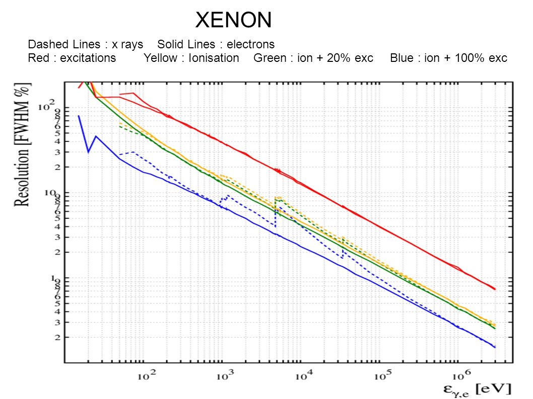 XENON Dashed Lines : x rays Solid Lines : electrons Red : excitations Yellow : Ionisation Green : ion + 20% exc Blue : ion + 100% exc