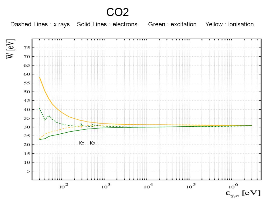 CO2 Dashed Lines : x rays Solid Lines : electrons Green : excitation Yellow : ionisation Kc Ko