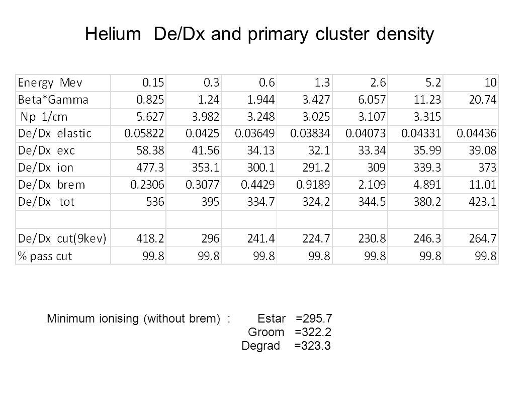 Helium De/Dx and primary cluster density Minimum ionising (without brem) : Estar =295.7 Groom =322.2 Degrad =323.3