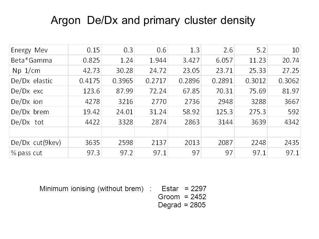 Argon De/Dx and primary cluster density Minimum ionising (without brem) : Estar = 2297 Groom = 2452 Degrad = 2805