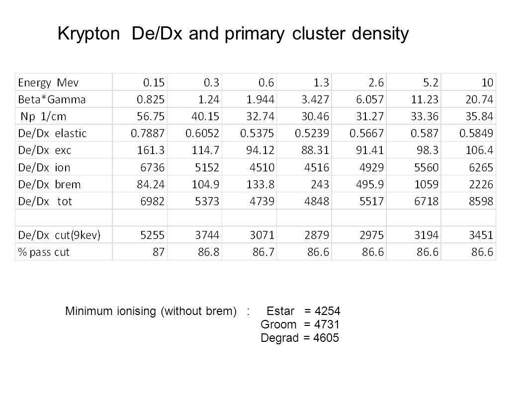 Krypton De/Dx and primary cluster density Minimum ionising (without brem) : Estar = 4254 Groom = 4731 Degrad = 4605