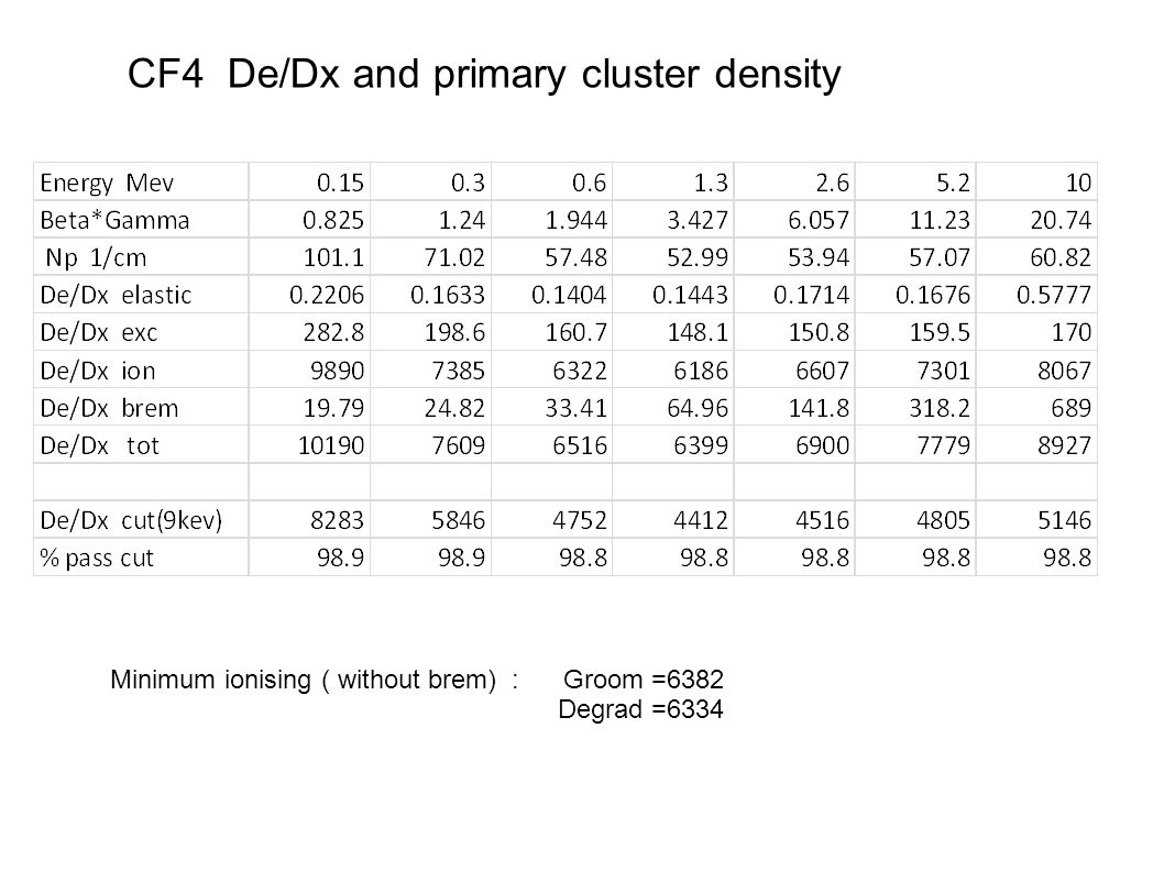 CF4 De/Dx and primary cluster density Minimum ionising ( without brem) : Groom =6382 Degrad =6334