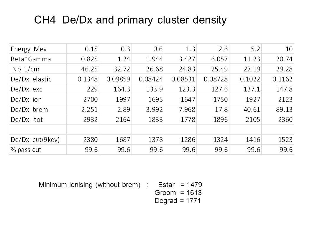 CH4 De/Dx and primary cluster density Minimum ionising (without brem) : Estar = 1479 Groom = 1613 Degrad = 1771