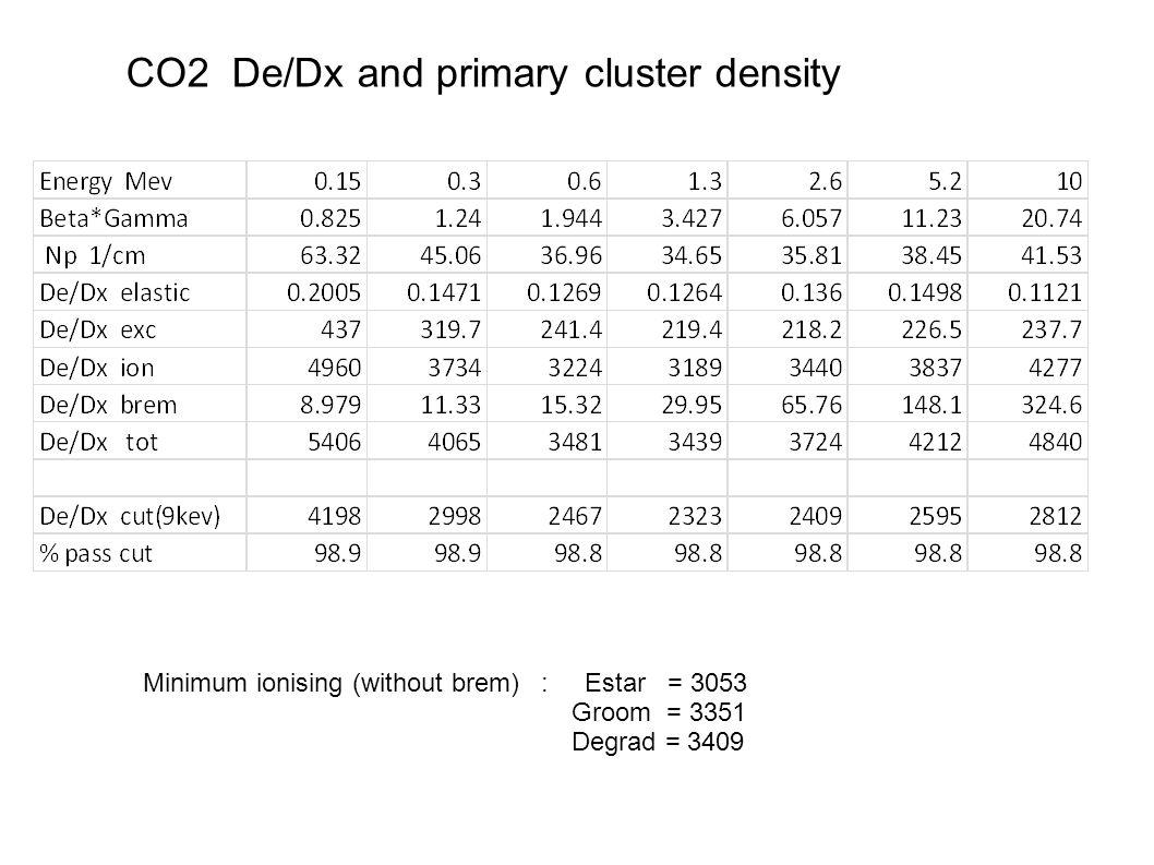 CO2 De/Dx and primary cluster density Minimum ionising (without brem) : Estar = 3053 Groom = 3351 Degrad = 3409