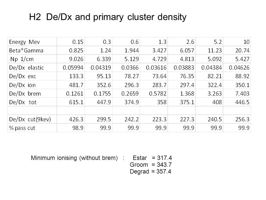 H2 De/Dx and primary cluster density Minimum ionising (without brem) : Estar = 317.4 Groom = 343.7 Degrad = 357.4