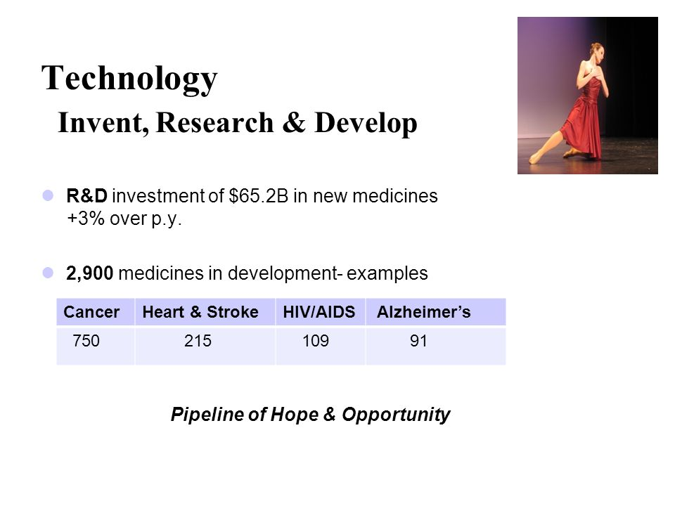 Technology Invent, Research & Develop R&D investment of $65.2B in new medicines +3% over p.y.