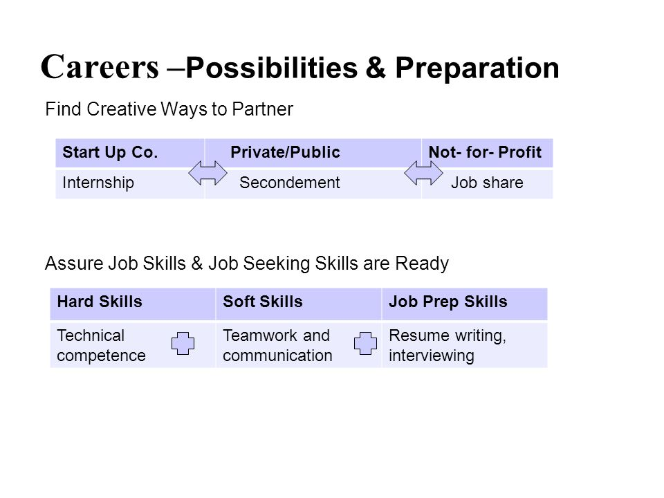 Careers – Possibilities & Preparation Find Creative Ways to Partner Assure Job Skills & Job Seeking Skills are Ready Start Up Co. Private/PublicNot- f