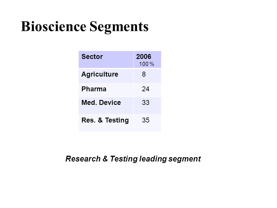 Bioscience Segments Sector2006 100 % Agriculture 8 Pharma 24 Med.