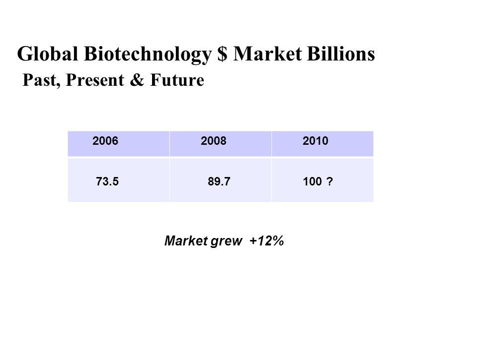 Global Biotechnology $ Market Billions Past, Present & Future 2006 2008 2010 73.5 89.7 100 .
