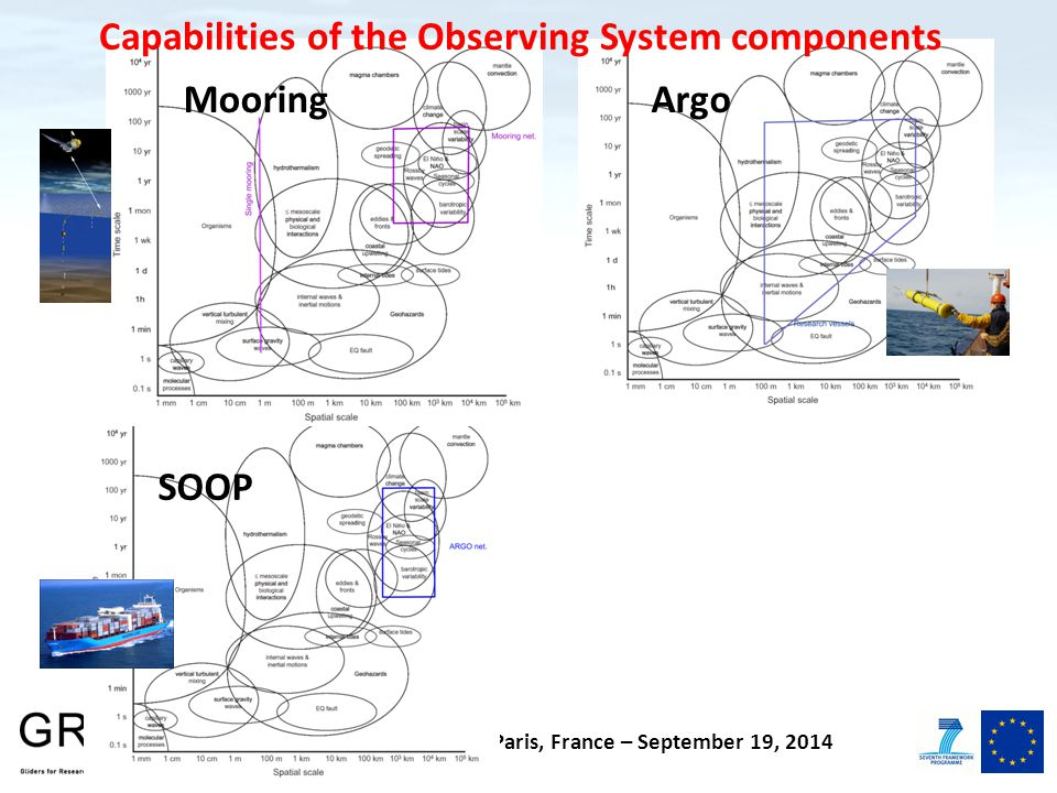 Final General Assembly – Paris, France – September 19, 2014 Capabilities of the Observing System components Mooring SOOP Argo
