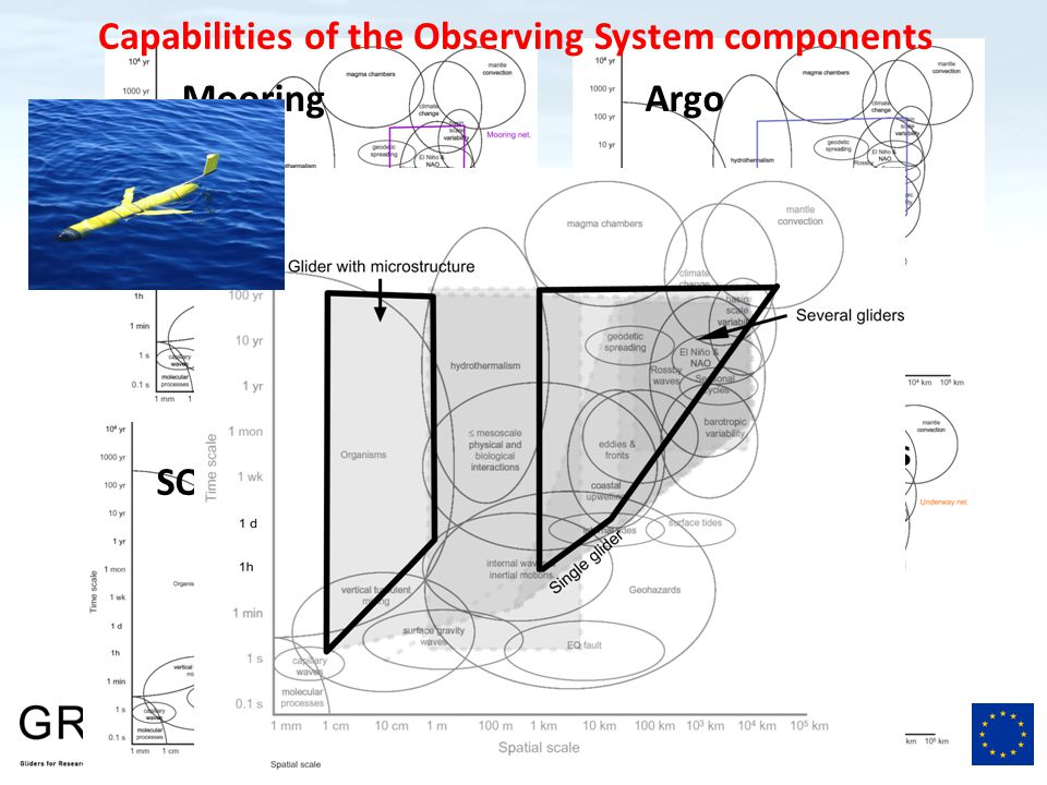 Final General Assembly – Paris, France – September 19, 2014 Capabilities of the Observing System components Research vessels Mooring SOOP Argo