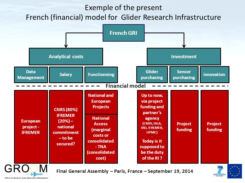 French GRI Analytical costs Investment Salary Data Management Functionning Glider purchasing Sensor purchasing innovation Exemple of the present French (financial) model for Glider Research Infrastructure European project - IFREMER CNRS (80%) IFREMER (20%) – national commitment – to be secured.