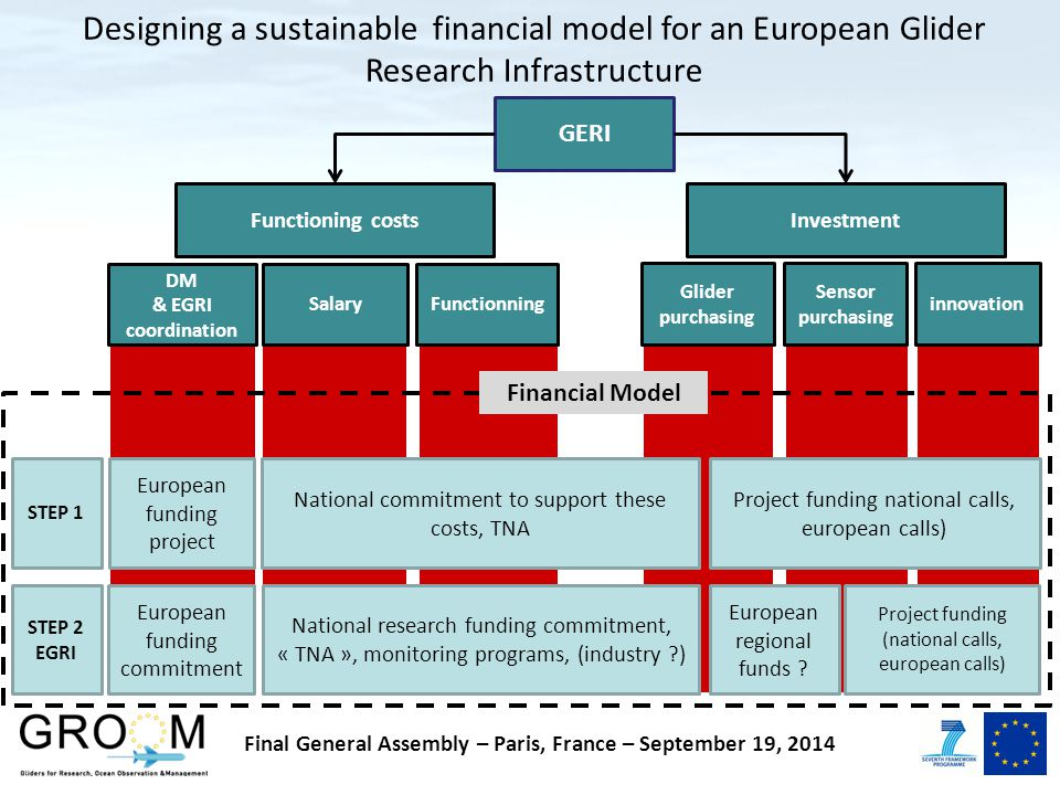 Designing a sustainable financial model for an European Glider Research Infrastructure National commitment to support these costs, TNA Project funding national calls, european calls) European funding project STEP 1 STEP 2 EGRI European funding commitment European regional funds .